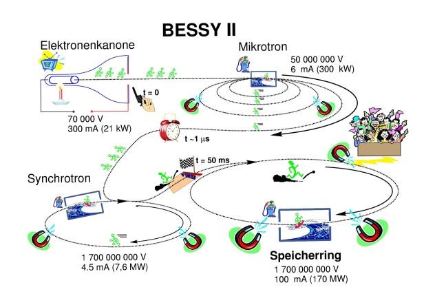 Bessy II Synchrotron