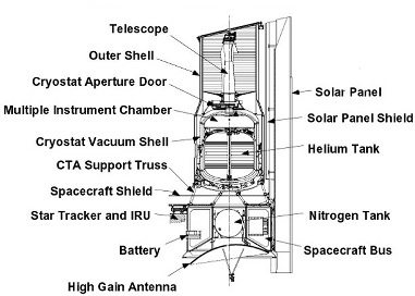 NASA Spitzer schematic