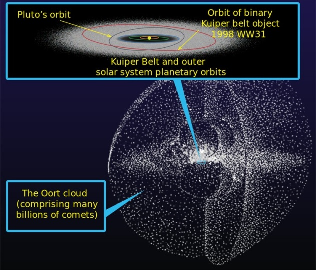 Oort Cloud NASA