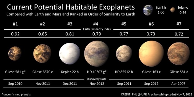 Habitable planets Current Potential