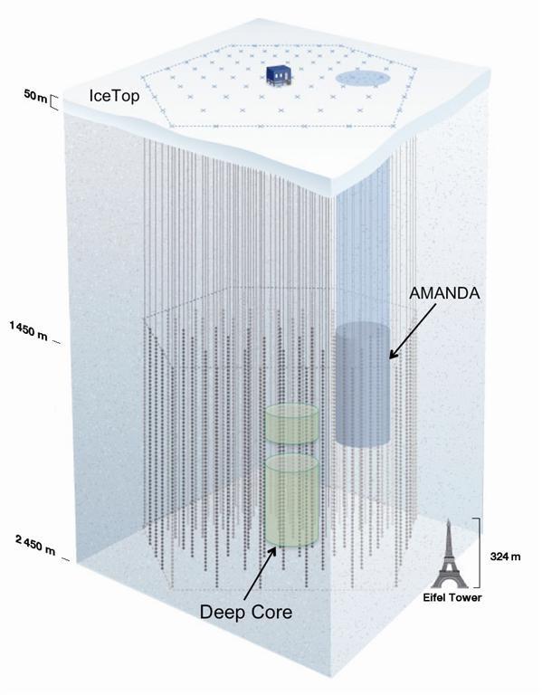 IceCube DeepCore
