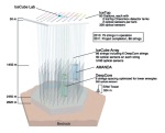 """<a href=""""http://icecube.wisc.edu/"""">IceCube Gen-2 DeepCore PINGUannotated</a>"""