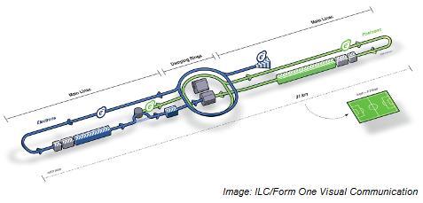 ILC schematic