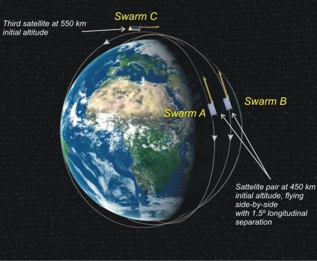ESA/Swarm