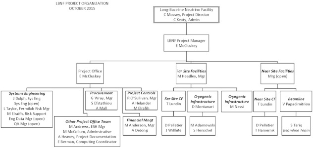 FNAL LBNF DUNE Organization Chart