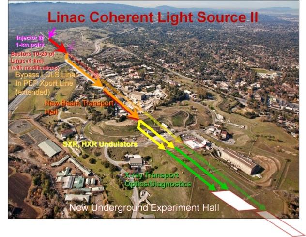 SLAC/LCLS II schematic