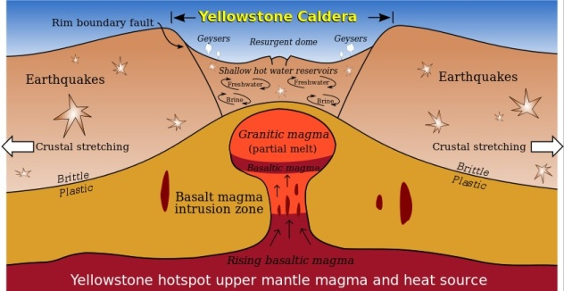 Caldera at Yellowstone  Image not credited