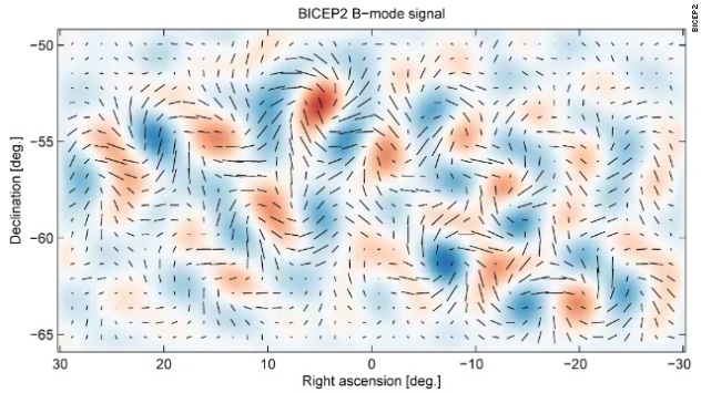 Gravitational Wave Background from BICEP 2