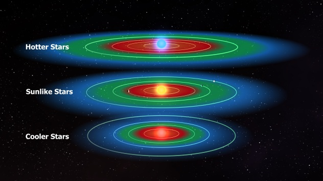 Habitability zones of different types of stars