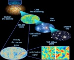 Inflation to gravitational waves derived from ESA/Planck and the DOE NASA NSF interagency task force on CMB research, Bock et al. (2006, astro-ph/0604101); modifications by E.Siegel.