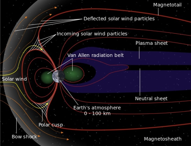 Magnetosphere of Earth