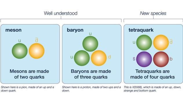 Mesons Baryons Tetraquarks