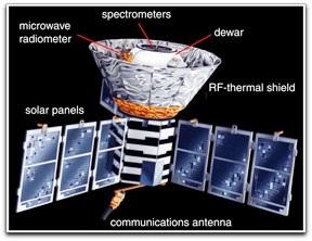 NASA COBE