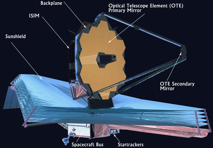 NASA/ESA/CSA Webb Telescope annotated