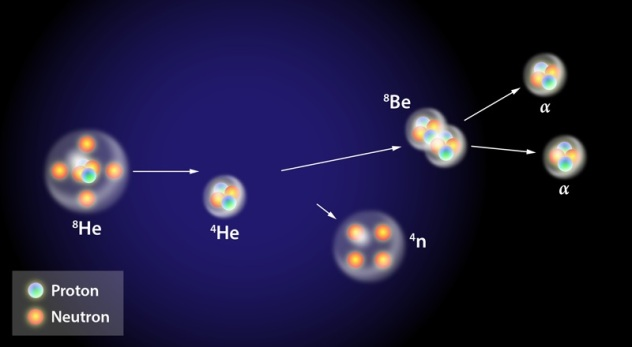 Neutron Tango