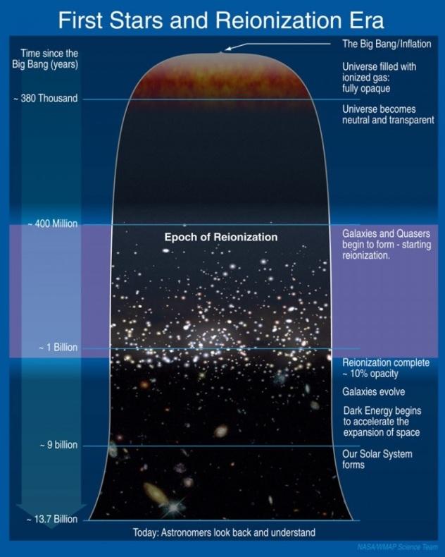 Reionization era and first stars, Caltech