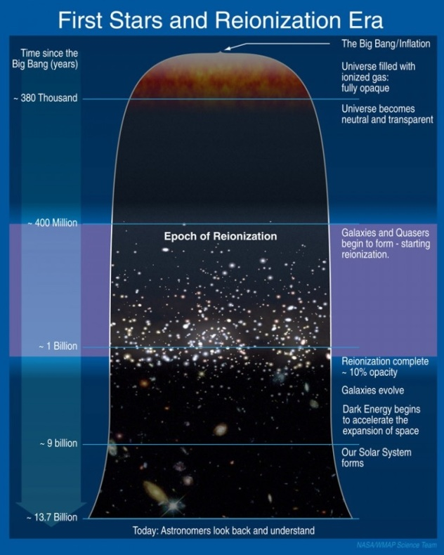 Reionization era and first stars