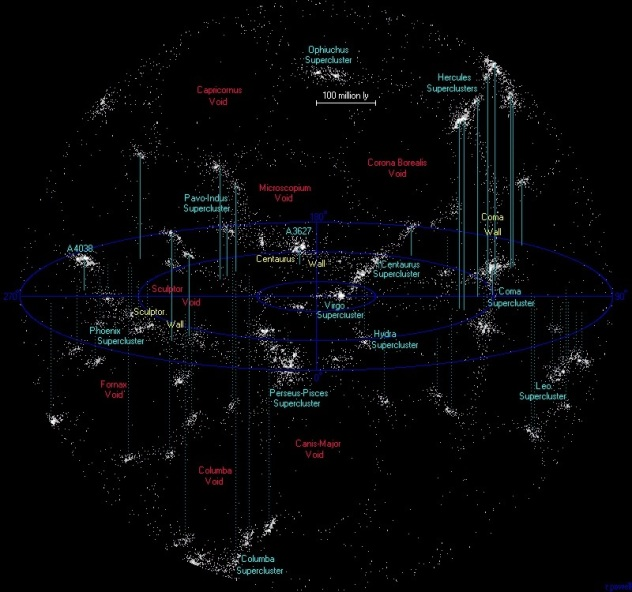 Map of voids and superclusters within 500 million light years from Milky Way 8/11/09 http://www.atlasoftheuniverse.com/nearsc.html  Richard Powell
