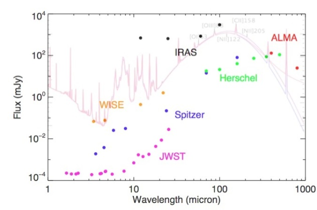 Telescope wavelengths
