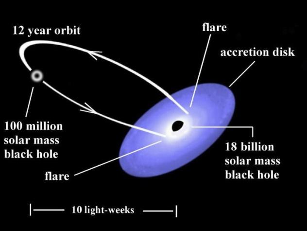 Binary black hole system in quasar OJ 287. Credit Gary Poyner