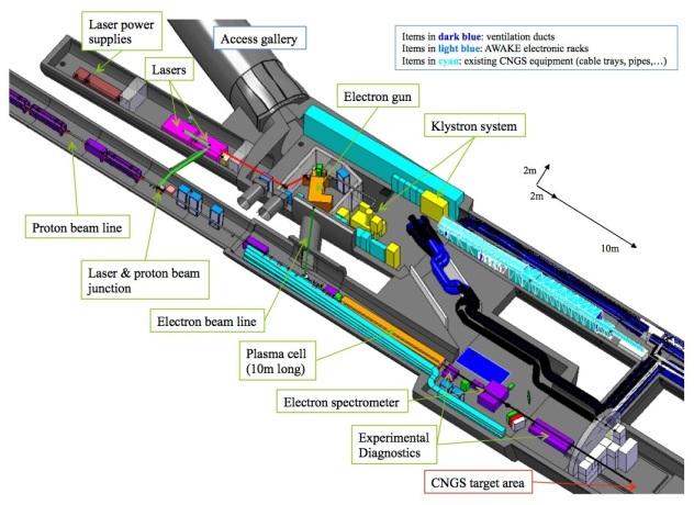 CERN Awake schematic