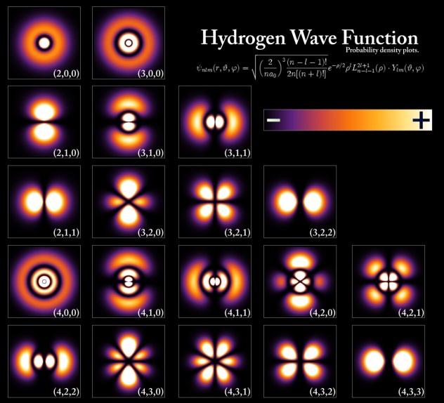Hydrogen wave function Wikimedia Commons user PoorLeno