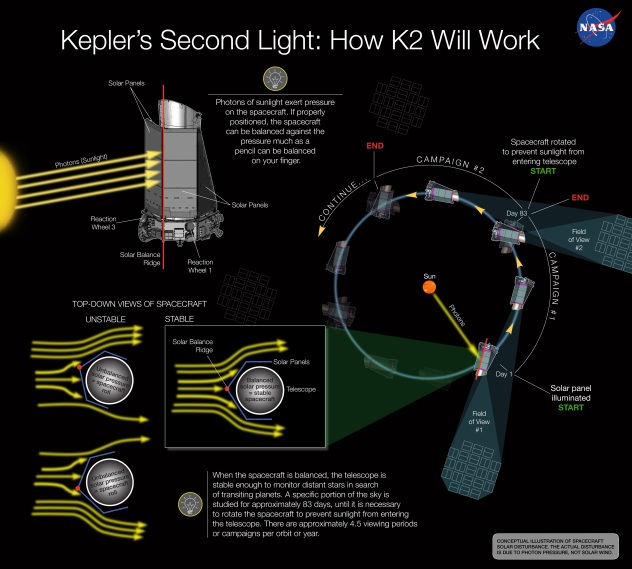 K2 How It Will Work
