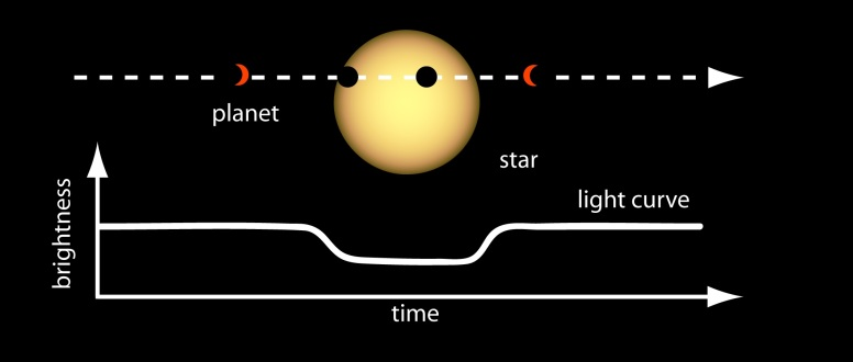 Planet transit. NASA/Ames