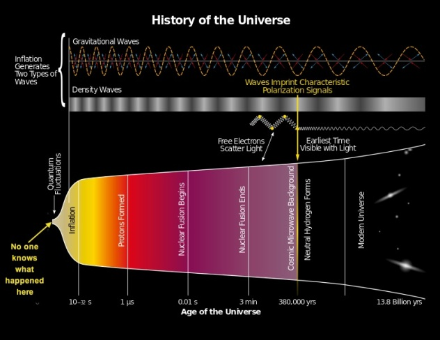 History of the universe, National Science Foundation, E Siegel
