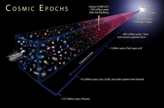 Cosmic Epochs, NASA, ESA, and A. Feild (STScI)