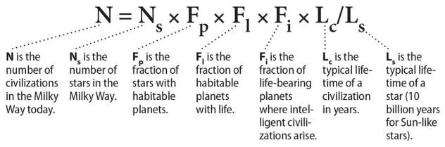 Drake Equation, Frank Drake, Seti Institute
