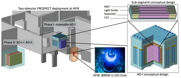 Yale PROSPECT Neutrino experiment