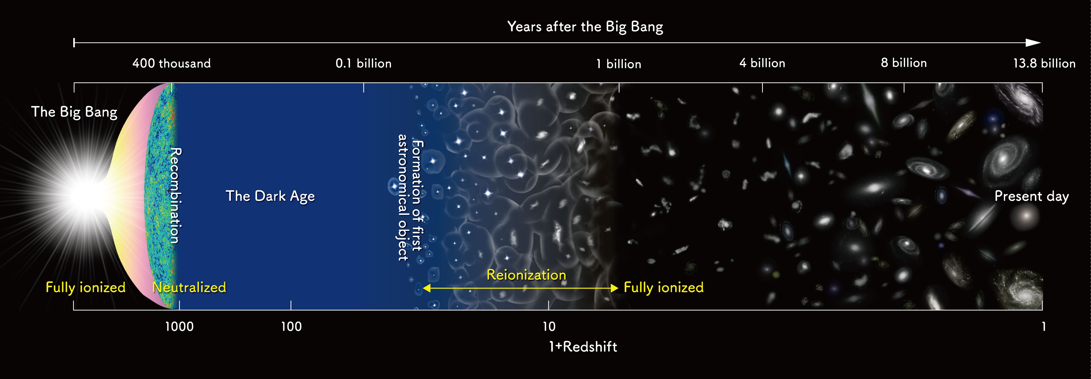 The Big Bang Universe