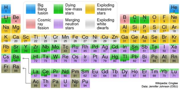 Periodic Table Sciencesprings