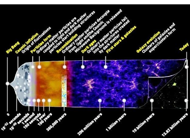 Standard Model Of Cosmology Timeline Sciencesprings