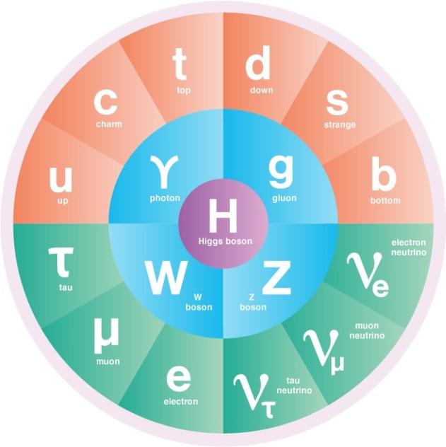 Quanta Magazine | sciencesprings