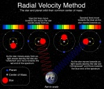"""<a href=""""https://lco.global/"""">Radial Velocity Method-Las Cumbres Observatory, a network of astronomical observatories, located at both northern and southern hemisphere sites distributed in longitude around theEarth.</a>"""
