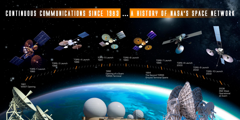 Nasa Space Network Banner Sciencesprings