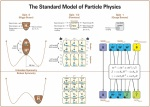 Standard Model of ParticlePhysics