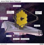 """<a href=""""https://www.nasa.gov/"""">National Aeronautics Space Agency(USA)</a>/<a href=""""http://www.esa.int/esaCP/index.html"""">European Space Agency [Agence spatiale européenne][Europäische Weltraumorganisation](EU)/</a> <a href=""""https://www.asc-csa.gc.ca/eng/Default.asp"""">Canadian Space Agency [Agence Spatiale Canadienne](CA)</a> <a href=""""https://www.nasa.gov/mission_pages/webb/main/index.html"""">Webb Infrared Space Telescope(US) James Webb Space Telescope annotated. Scheduled for launch in October2021.</a>"""